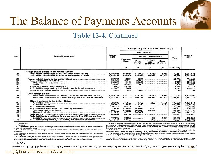 The Balance of Payments Accounts Table 12 -4: Continued 33 Copyright © 2003 Pearson
