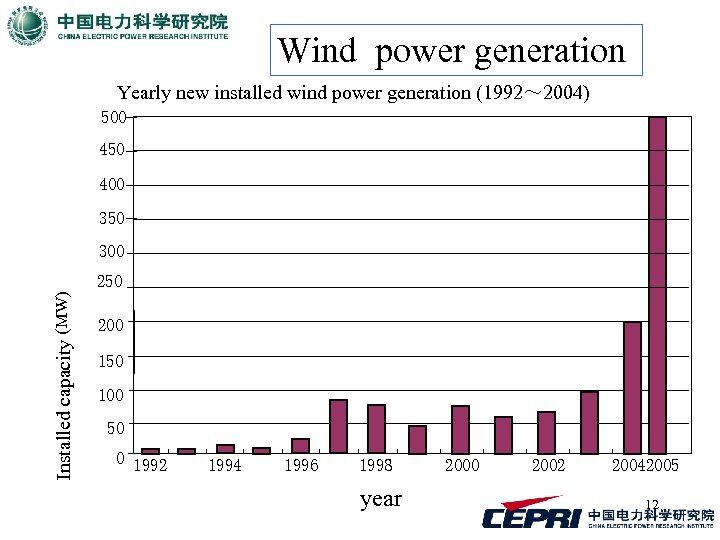 Wind power generation Yearly new installed wind power generation (1992~ 2004) 500 450 400