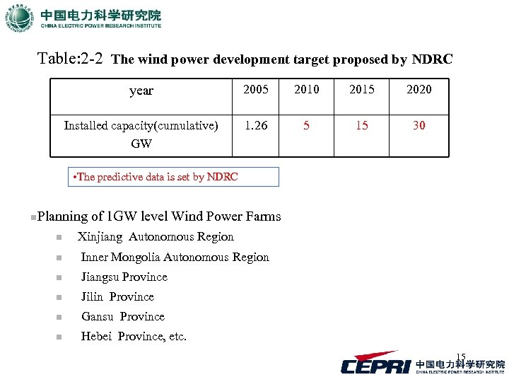 Table: 2 -2 The wind power development target proposed by NDRC year 2005 2010