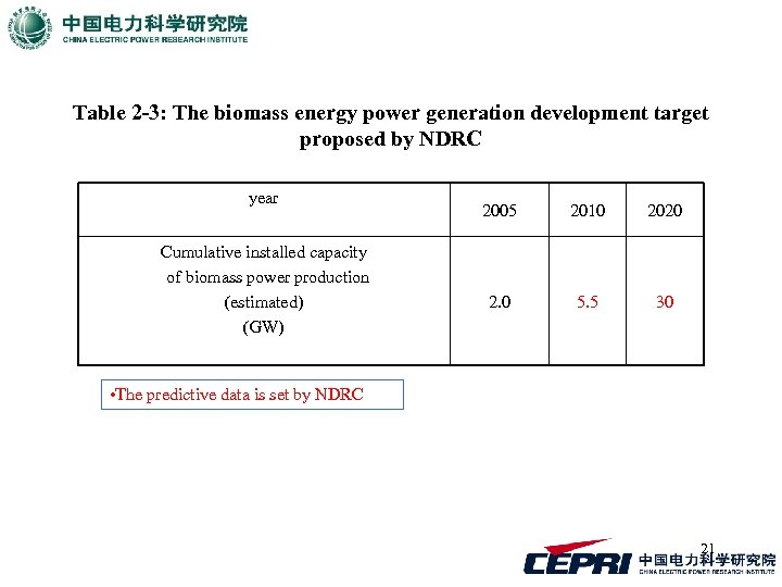 Table 2 -3: The biomass energy power generation development target proposed by NDRC year