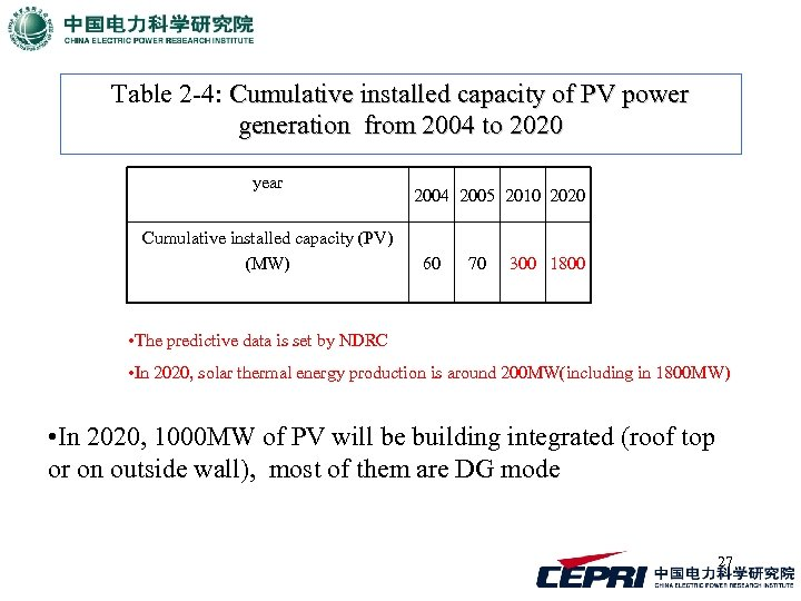 Table 2 -4: Cumulative installed capacity of PV power generation from 2004 to 2020