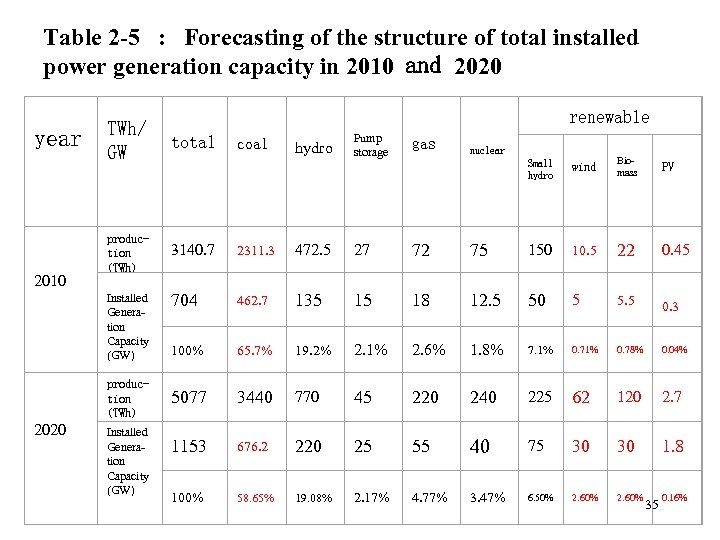 Table 2 -5 : Forecasting of the structure of total installed power generation capacity