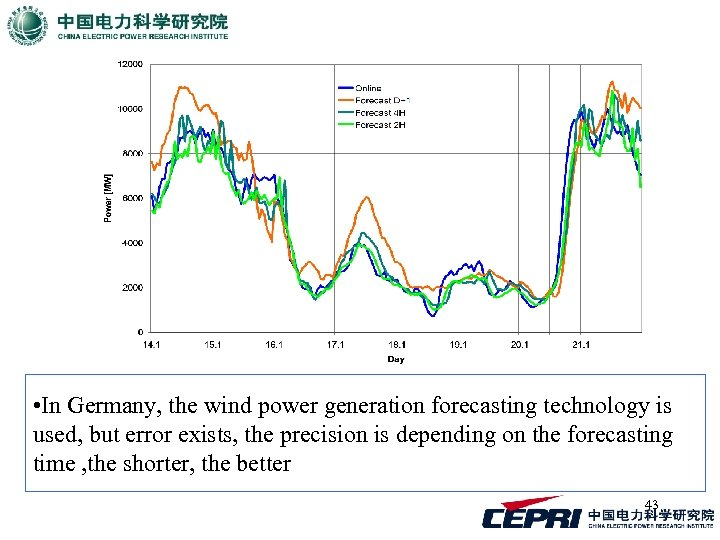• In Germany, the wind power generation forecasting technology is used, but error