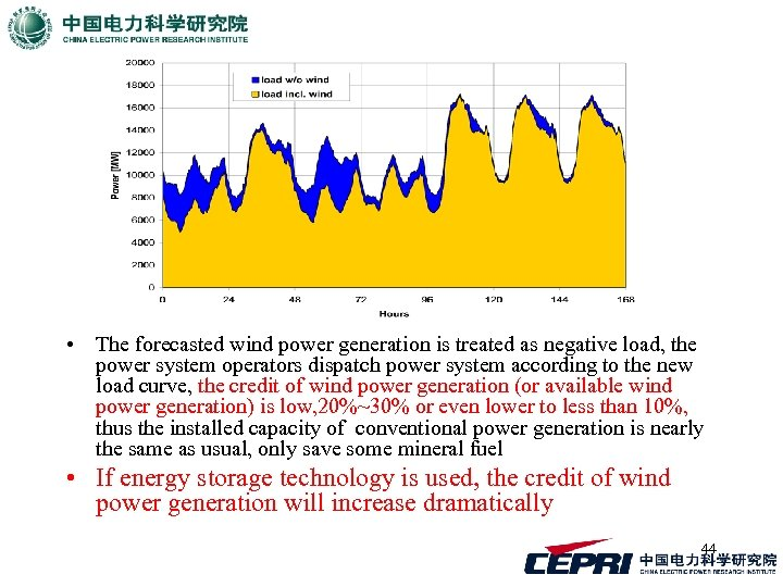• The forecasted wind power generation is treated as negative load, the power