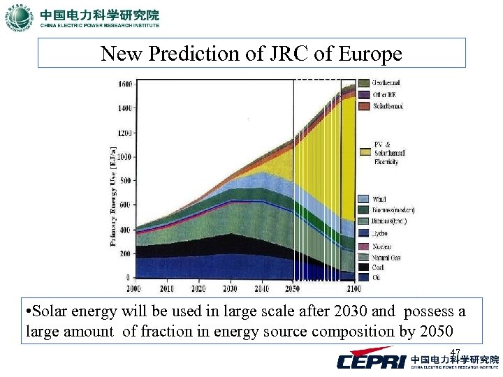 New Prediction of JRC of Europe • Solar energy will be used in large