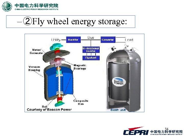 – ②Fly wheel energy storage: 54