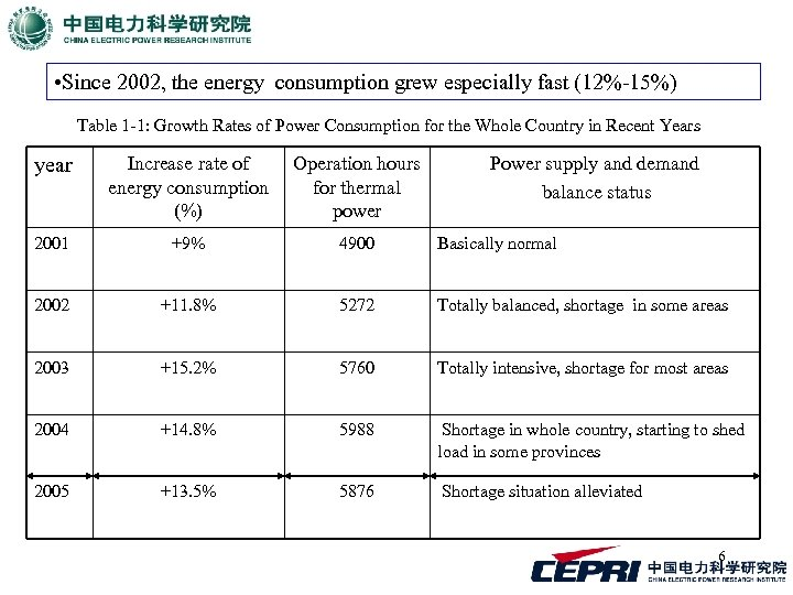 • Since 2002, the energy consumption grew especially fast (12%-15%) Table 1 -1: