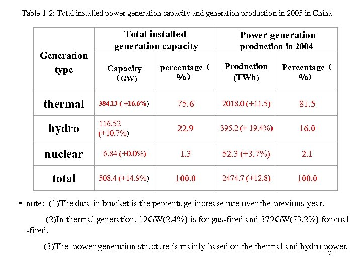 Table 1 -2: Total installed power generation capacity and generation production in 2005 in