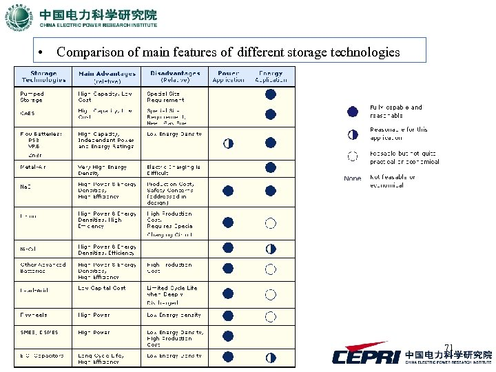 • Comparison of main features of different storage technologies 71