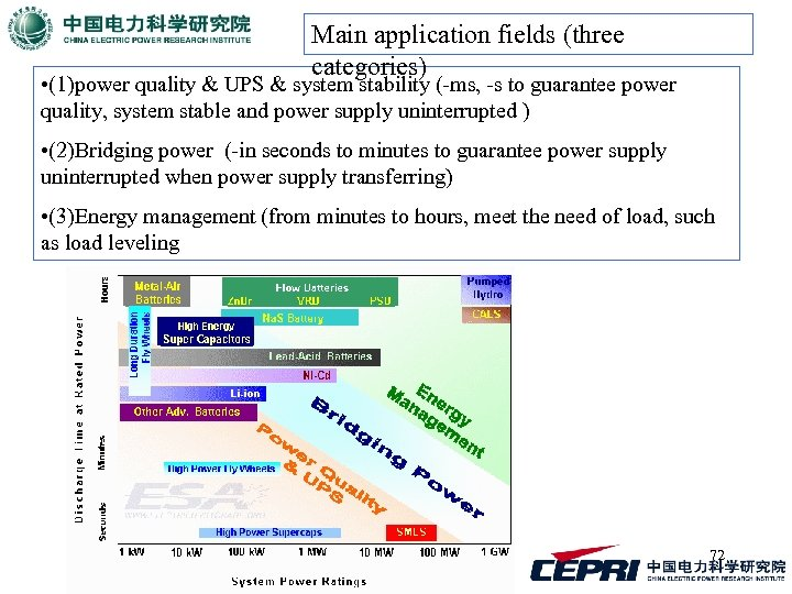 Main application fields (three categories) • (1)power quality & UPS & system stability (-ms,