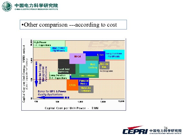 • Other comparison ---according to cost 74