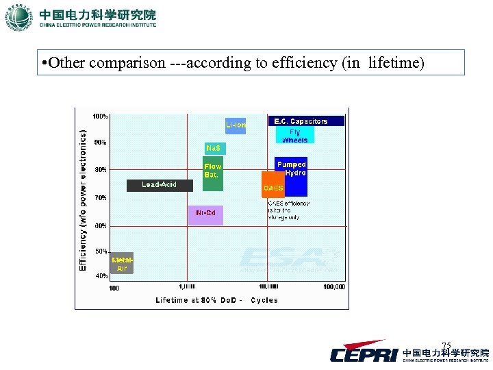 • Other comparison ---according to efficiency (in lifetime) 75