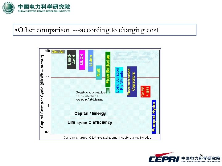 • Other comparison ---according to charging cost 76