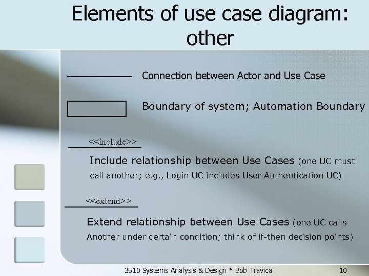 Elements of use case diagram: other Connection between Actor and Use Case Boundary of