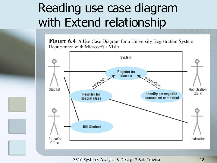 Reading use case diagram with Extend relationship 3510 Systems Analysis & Design * Bob