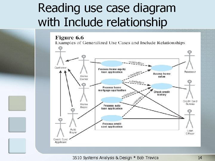 Reading use case diagram with Include relationship 3510 Systems Analysis & Design * Bob