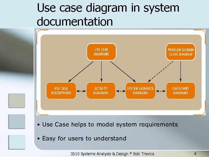 Use case diagram in system documentation • Use Case helps to model system requirements