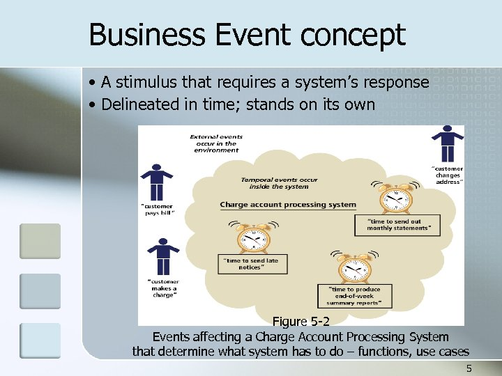 Business Event concept • A stimulus that requires a system's response • Delineated in