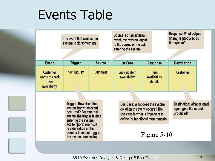 Events Table Figure 5 -10 3510 Systems Analysis & Design * Bob Travica 7