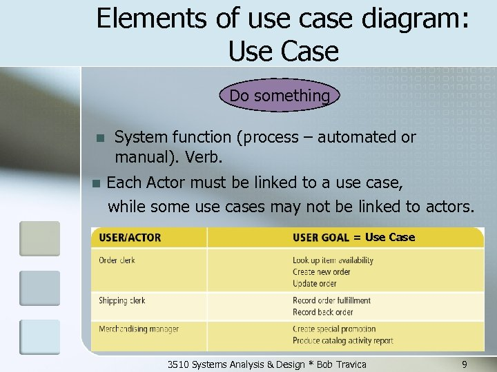 Elements of use case diagram: Use Case Do something n n System function (process