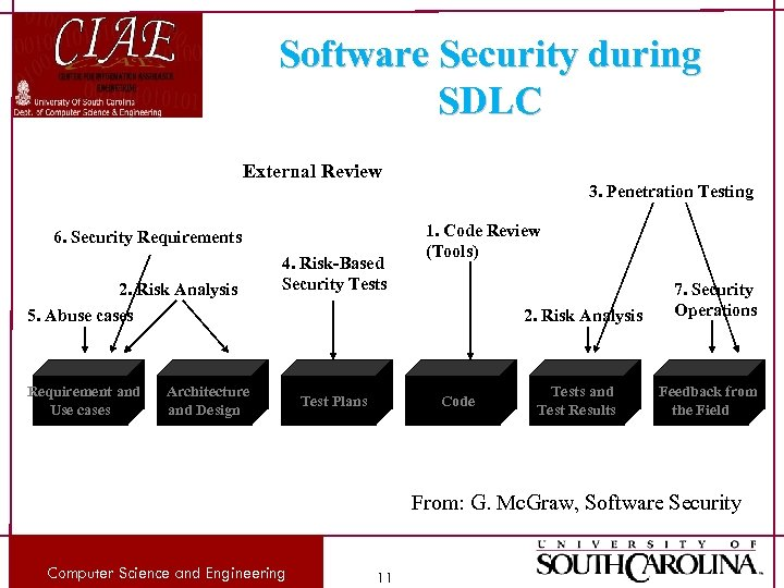 Software Security during SDLC External Review 6. Security Requirements 2. Risk Analysis 4. Risk-Based