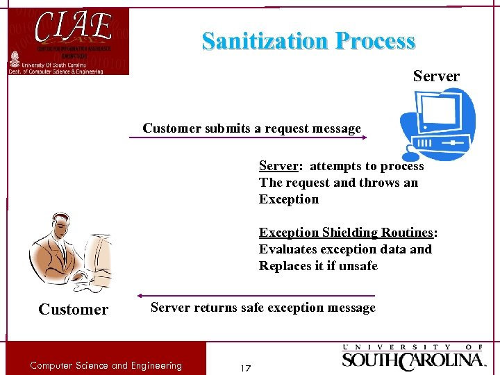 Sanitization Process Server Customer submits a request message Server: attempts to process The request