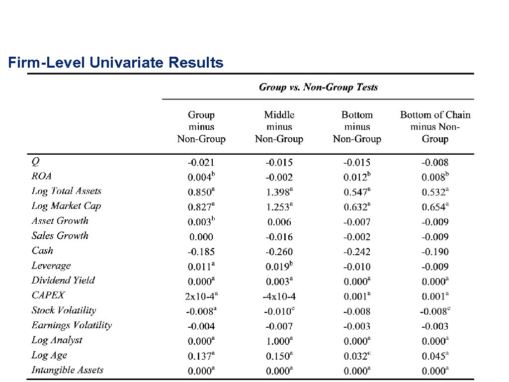 Firm-Level Univariate Results