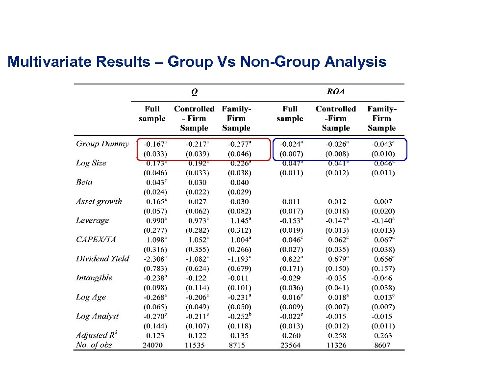 Multivariate Results – Group Vs Non-Group Analysis