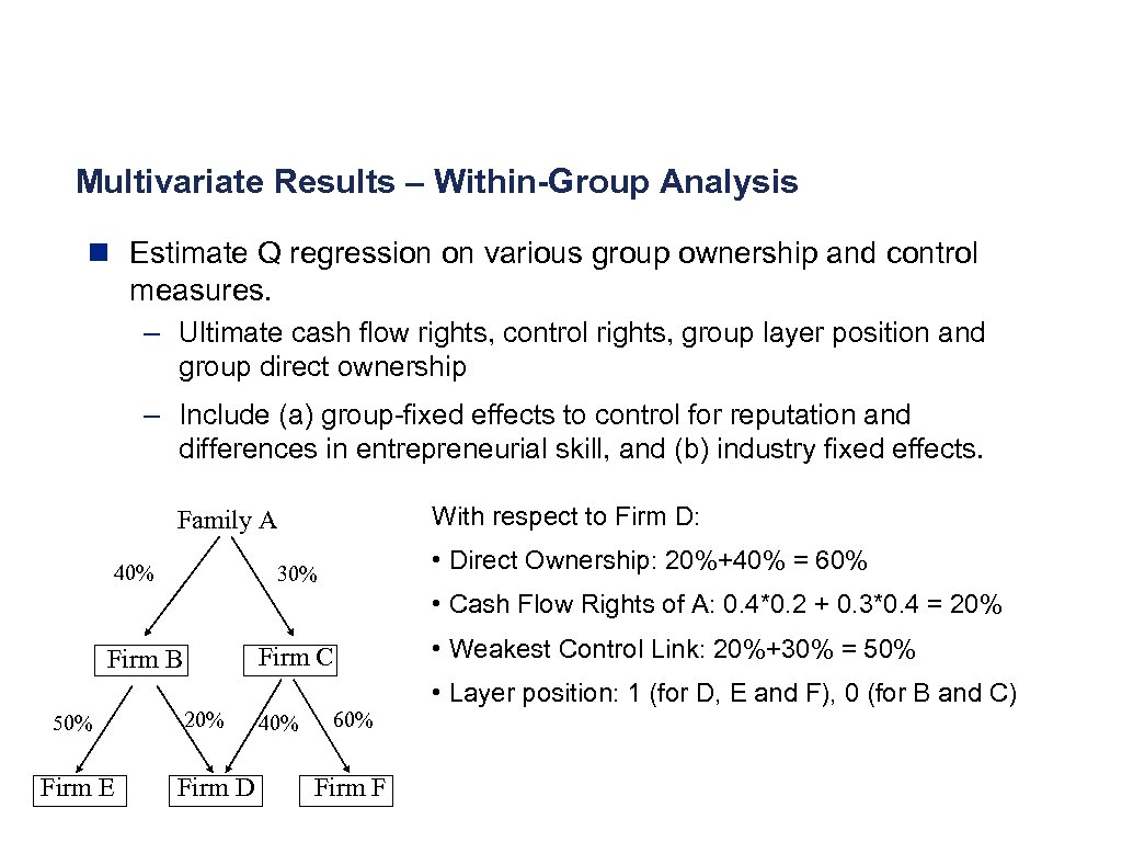 Multivariate Results – Within-Group Analysis n Estimate Q regression on various group ownership and