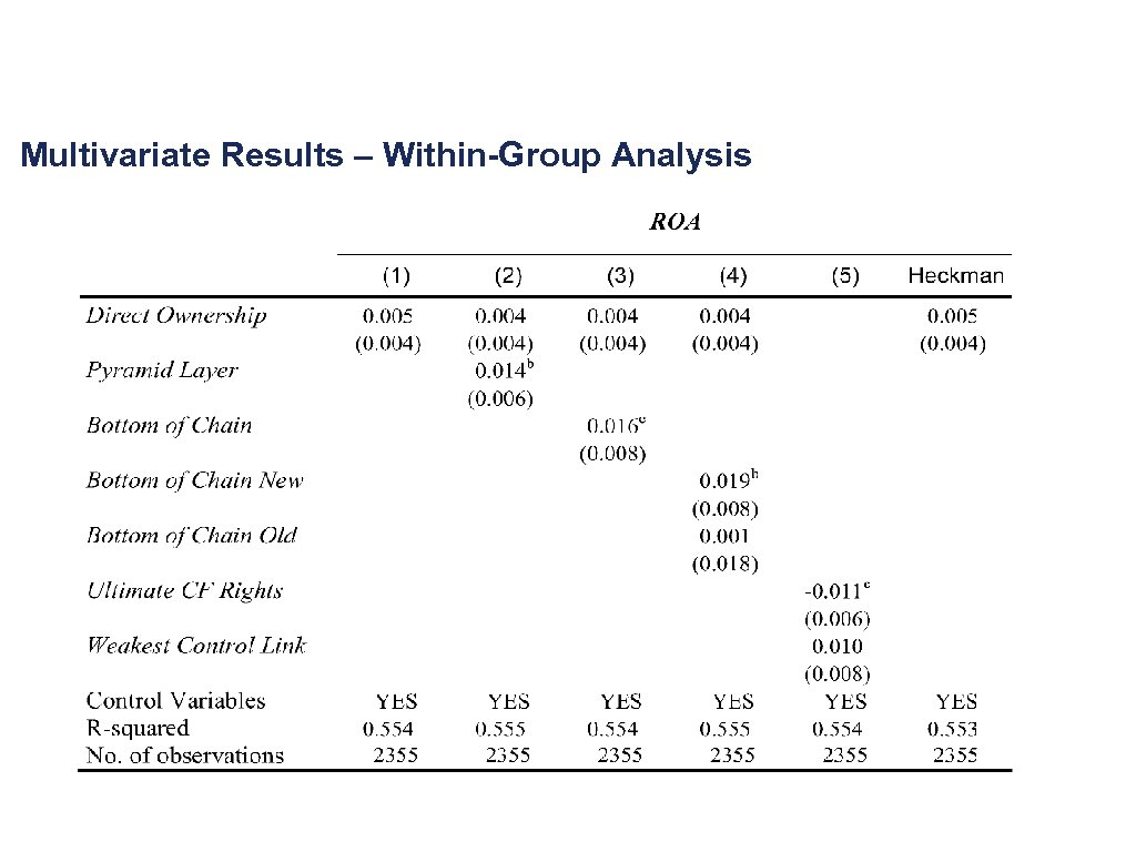 Multivariate Results – Within-Group Analysis