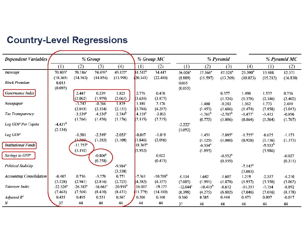 Country-Level Regressions