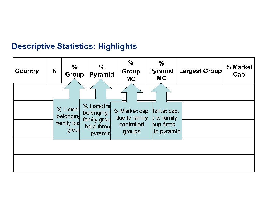 Descriptive Statistics: Highlights Country N Sri Lanka 117 % % Group Pyramid % Group