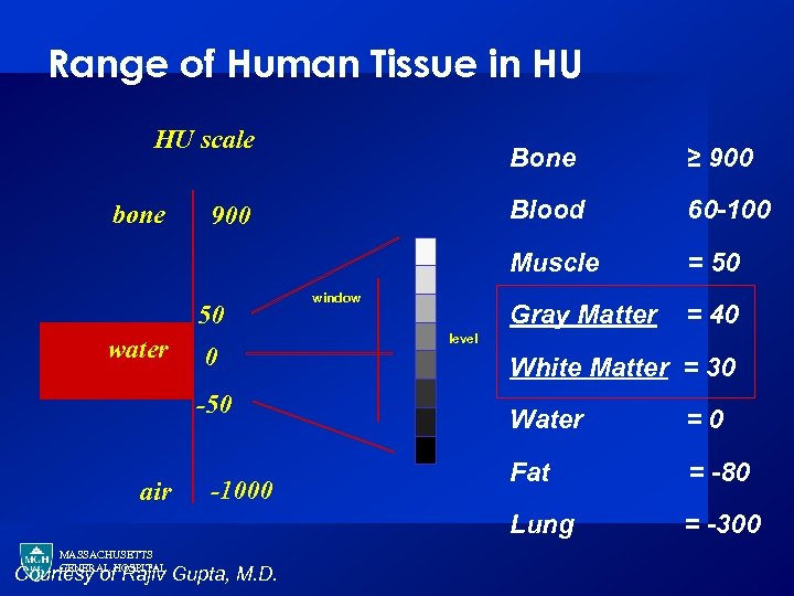 Range of Human Tissue in HU HU scale 50 water Blood 0 -50 window