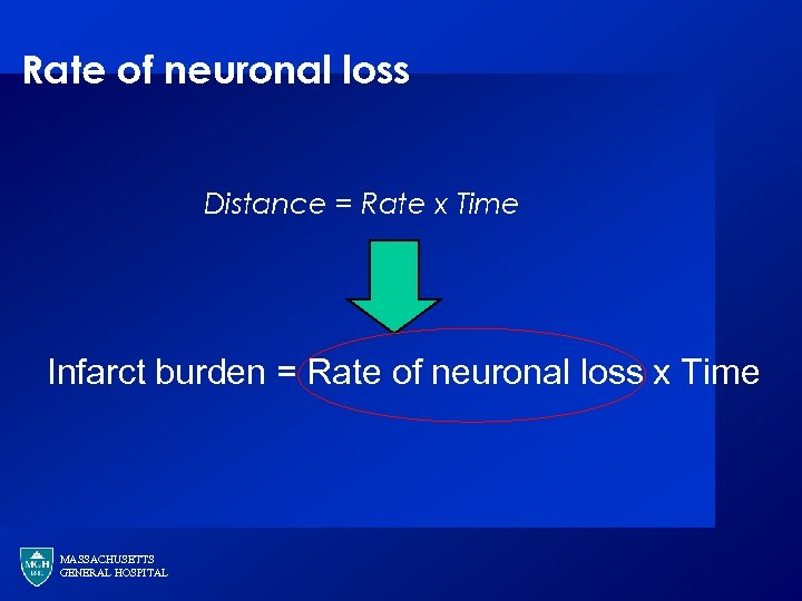 Rate of neuronal loss Distance = Rate x Time Infarct burden = Rate of