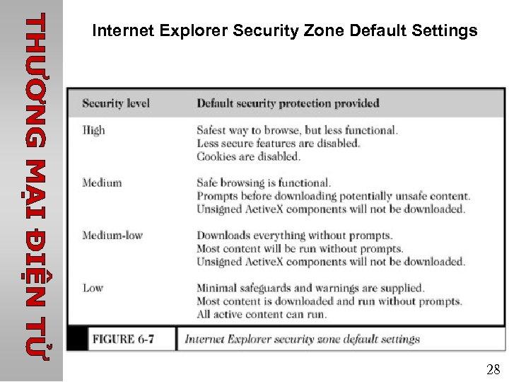 Internet Explorer Security Zone Default Settings 28