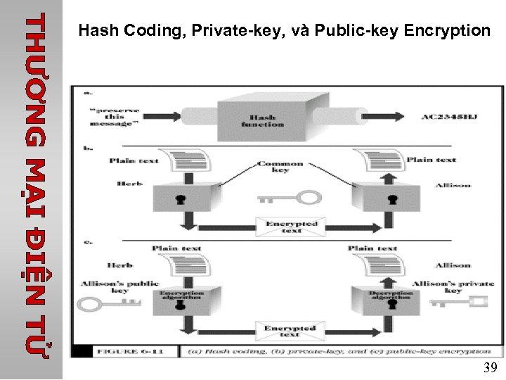 Hash Coding, Private-key, và Public-key Encryption 39