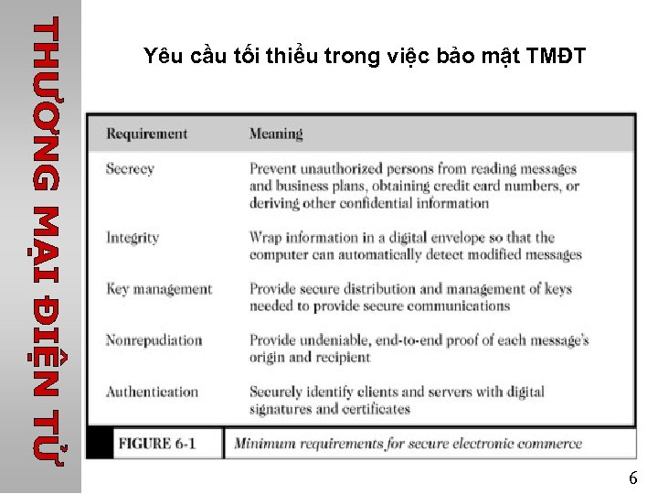 Yêu cầu tối thiểu trong việc bảo mật TMĐT 6