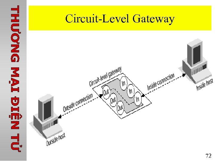 Circuit-Level Gateway 72