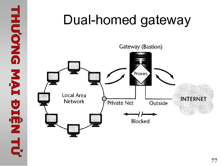 Dual-homed gateway 77