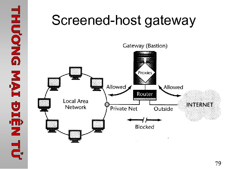 Screened-host gateway 79