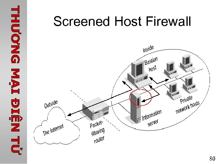 Screened Host Firewall 80