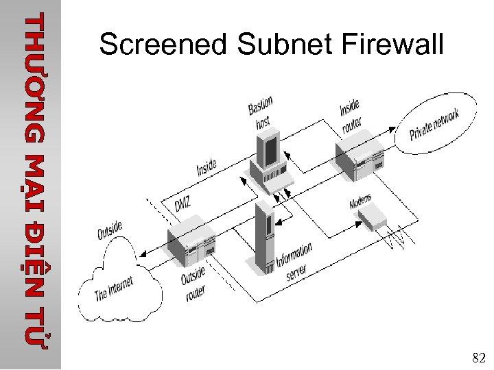 Screened Subnet Firewall 82