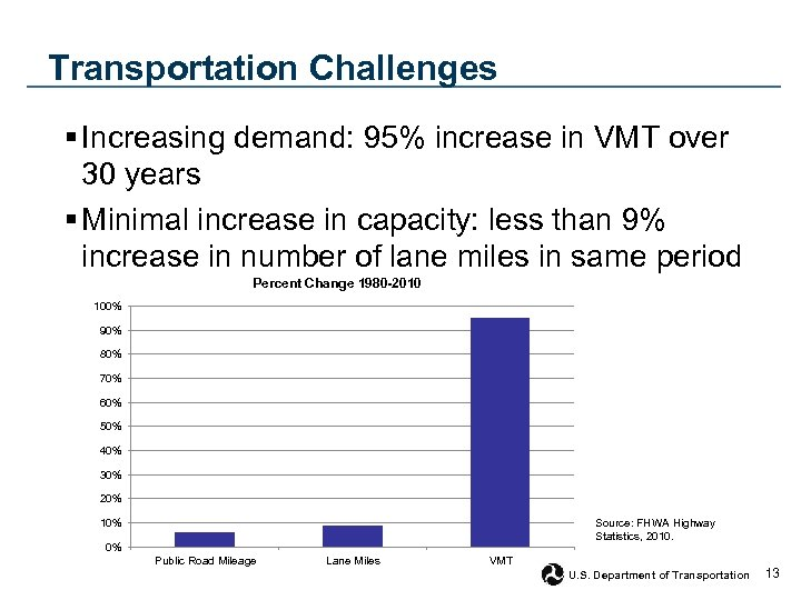 Transportation Challenges § Increasing demand: 95% increase in VMT over 30 years § Minimal