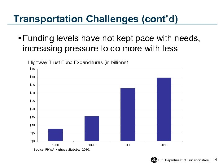 Transportation Challenges (cont'd) § Funding levels have not kept pace with needs, increasing pressure
