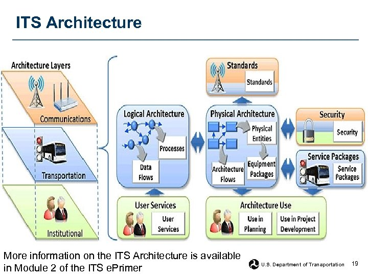 ITS Architecture More information on the ITS Architecture is available in Module 2 of