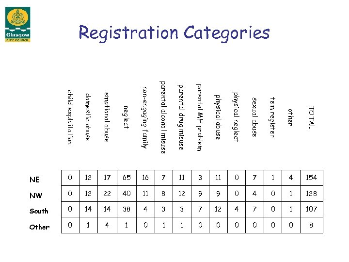 Registration Categories child exploitation domestic abuse emotional abuse neglect non-engaging family parental alcohol misuse