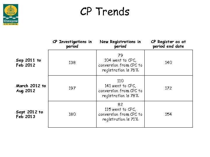 CP Trends CP Investigations in period Sep 2011 to Feb 2012 March 2012 to