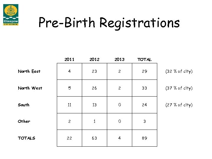 Pre-Birth Registrations 2011 2012 2013 TOTAL North East 4 23 2 29 (32 %