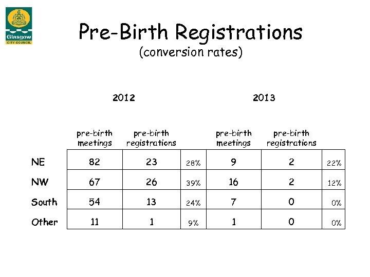 Pre-Birth Registrations (conversion rates) 2012 2013 pre-birth meetings pre-birth registrations NE 82 23 28%