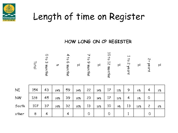 Length of time on Register HOW LONG ON CP REGISTER Total 0 to 3